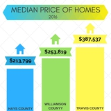 Here we have a comparison on the average cost of home by County. Between Travis, Hays, and Williamson, you know what the average cost is.