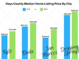 These are the median prices of the homes by city in Hays County. This allows you to see the growth from the past year.