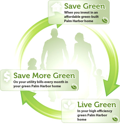 At Palm Harbor  we know choosing a home that saves you money on your utility  bills  provides a healthier living environment and conserves natural  resources. Eco friendly Green Home Construction   Palm Harbor Homes